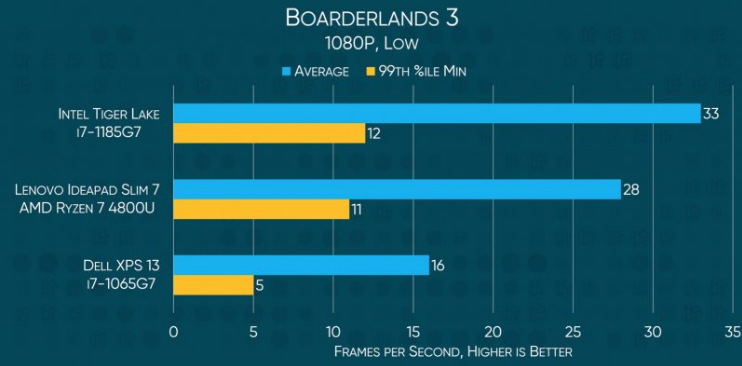 Comparison of the Intel 11th, 10th and 4000 Ryzen in Boarderlands 3 game.