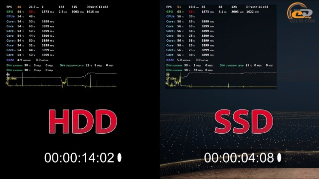 An example of the loading speed HDD VS SSD